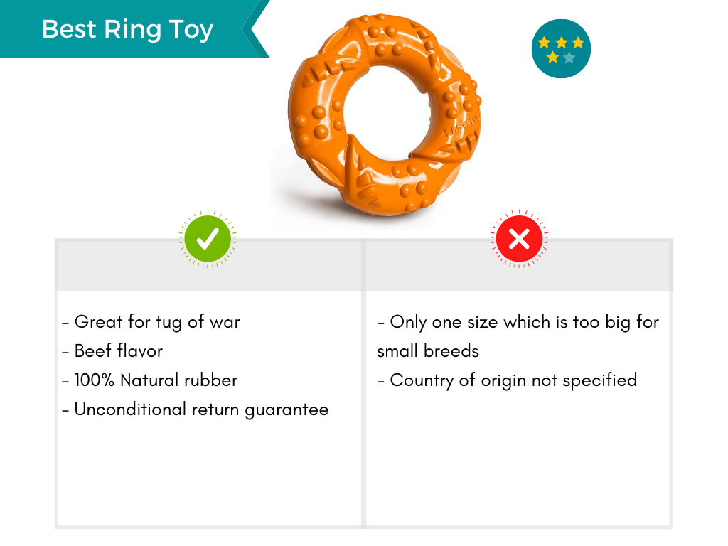 Product card featuring the best ring toy for aggressive chewers.