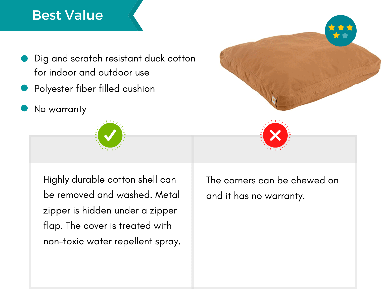 Product card: Best Value Chew Proof Dog Bed, Pros and Cons