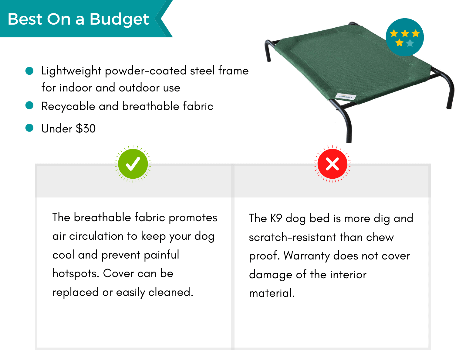 Product card: Best Budget Chew Proof Dog Bed, Pros and Cons