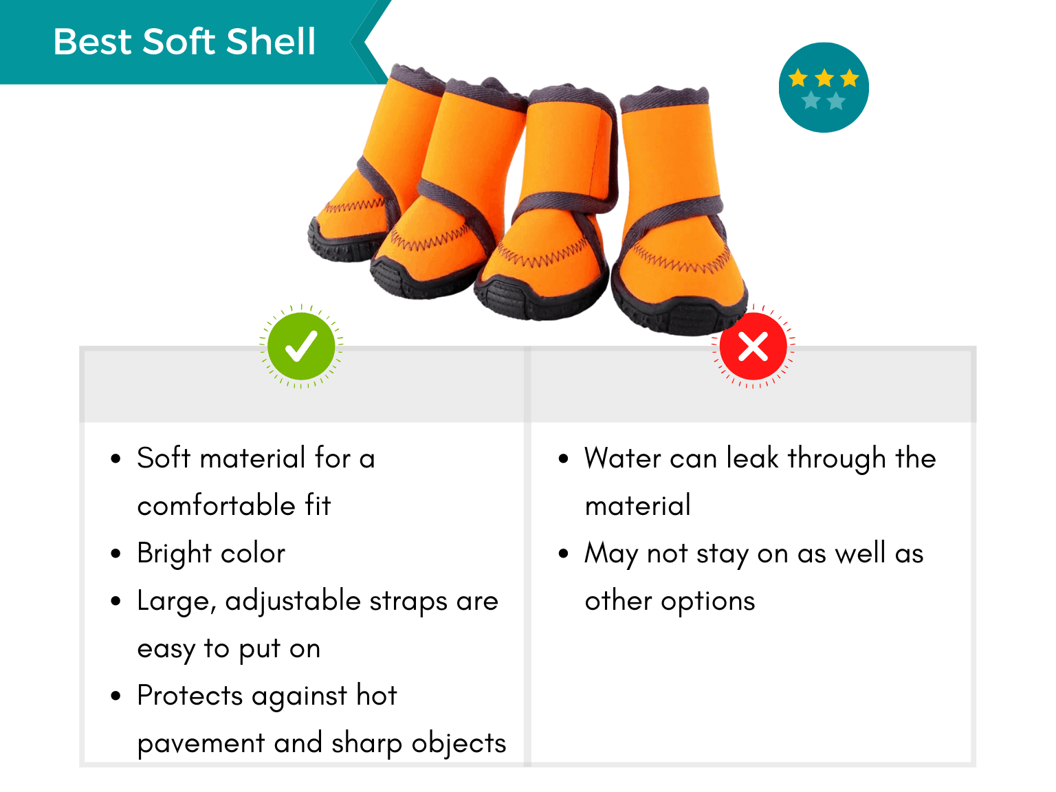 Infographic displaying pros and cons of the best soft shell waterproof dog boots.