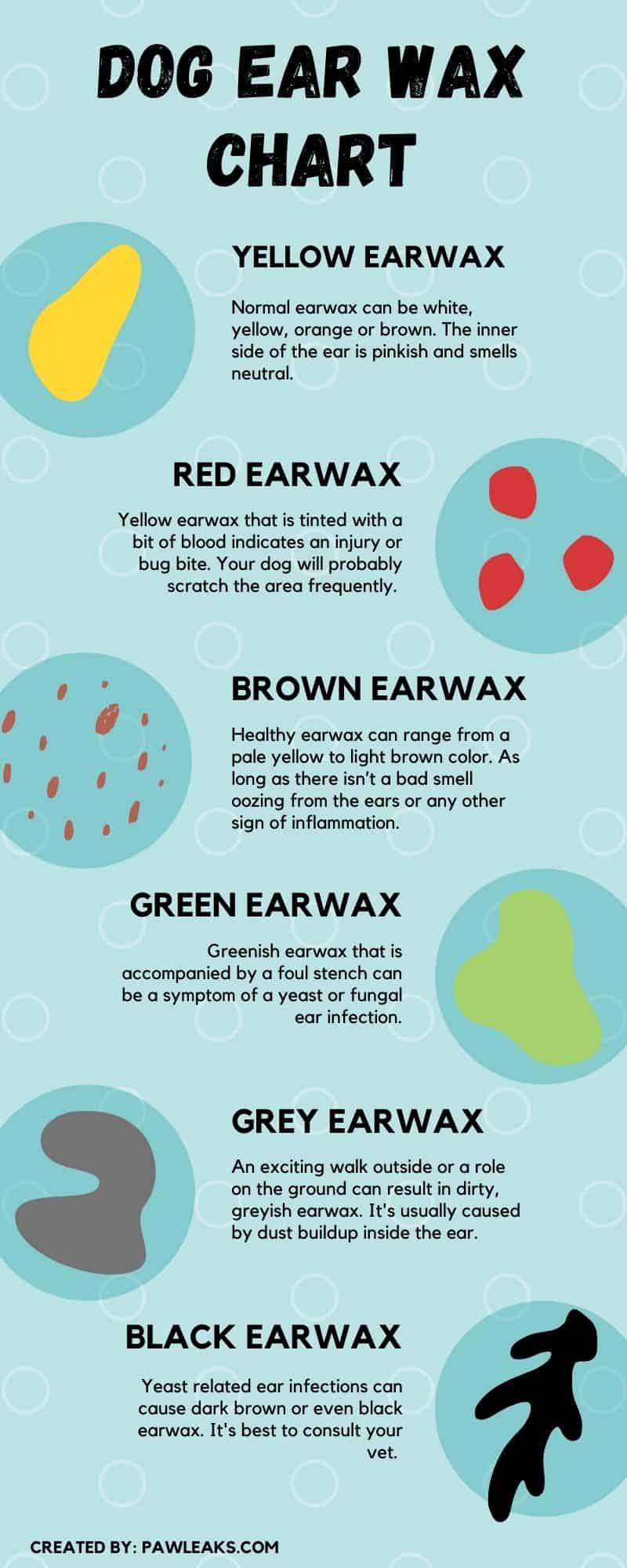 Dog ear wax color chart